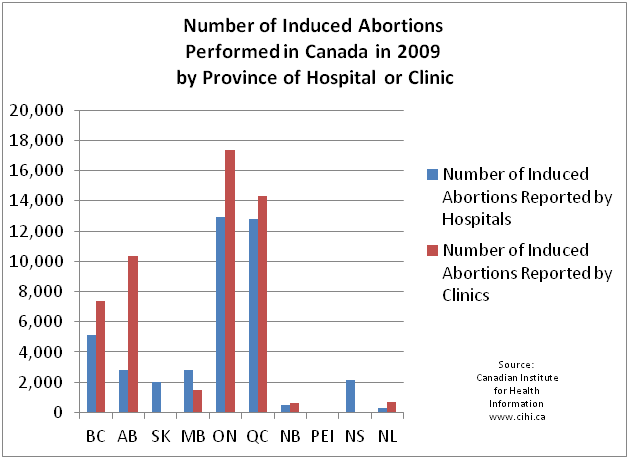 Alberta Government Funds Private Abortion Clinics with 16 5 Million